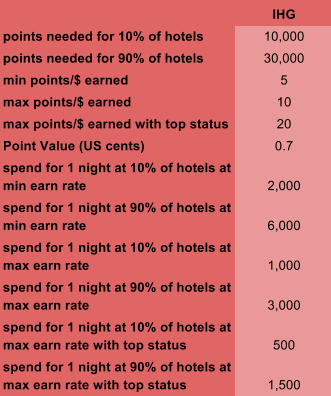 IHG Rewards Club – Bigger AND Better… | DreamTravelOnPoints