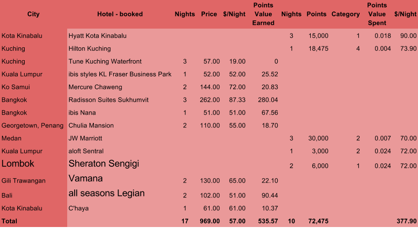 ASEAN Explorer Hotel Cost Chart