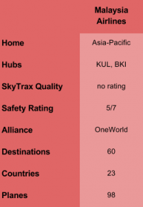 MalaysiaAir Overview Table