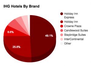 IHG HotelsByBrand