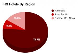 IHG HotelsByRegion
