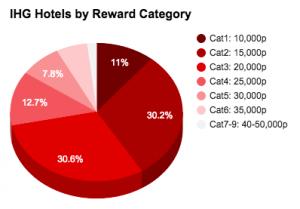 IHG HotelsByReward