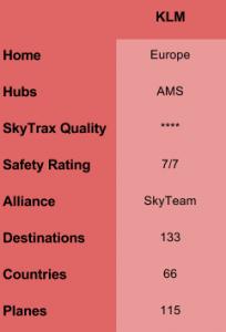 KLM FF Table