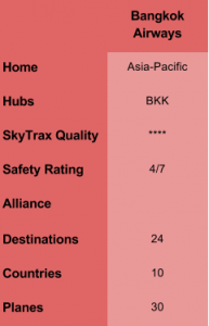 BangkokAir Overview Table
