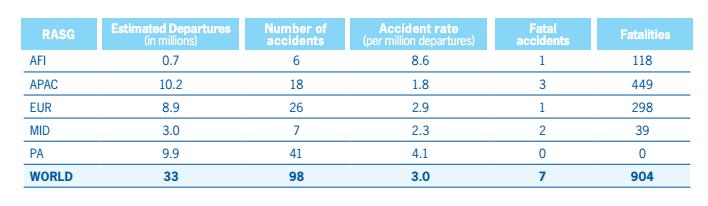 ICAO Regional Accident Statistic 2014