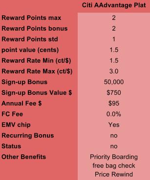 Citibank Aadvantage Platinum Overview Table