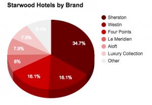 Starwood by brand