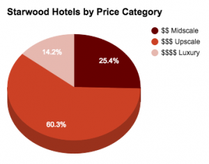 Starwood by price