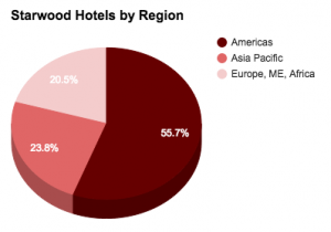 Starwood by region