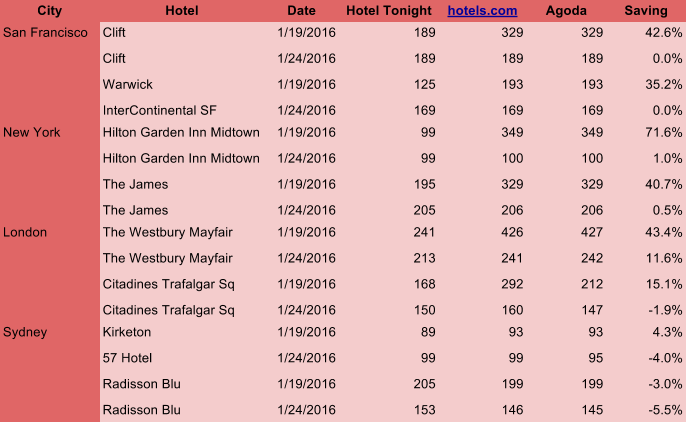 hoteltonight comparison